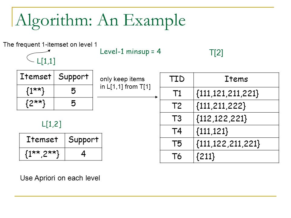 Algorithm: An Example T[2] Itemset Support {1**} 5 {2**} TID Items T1